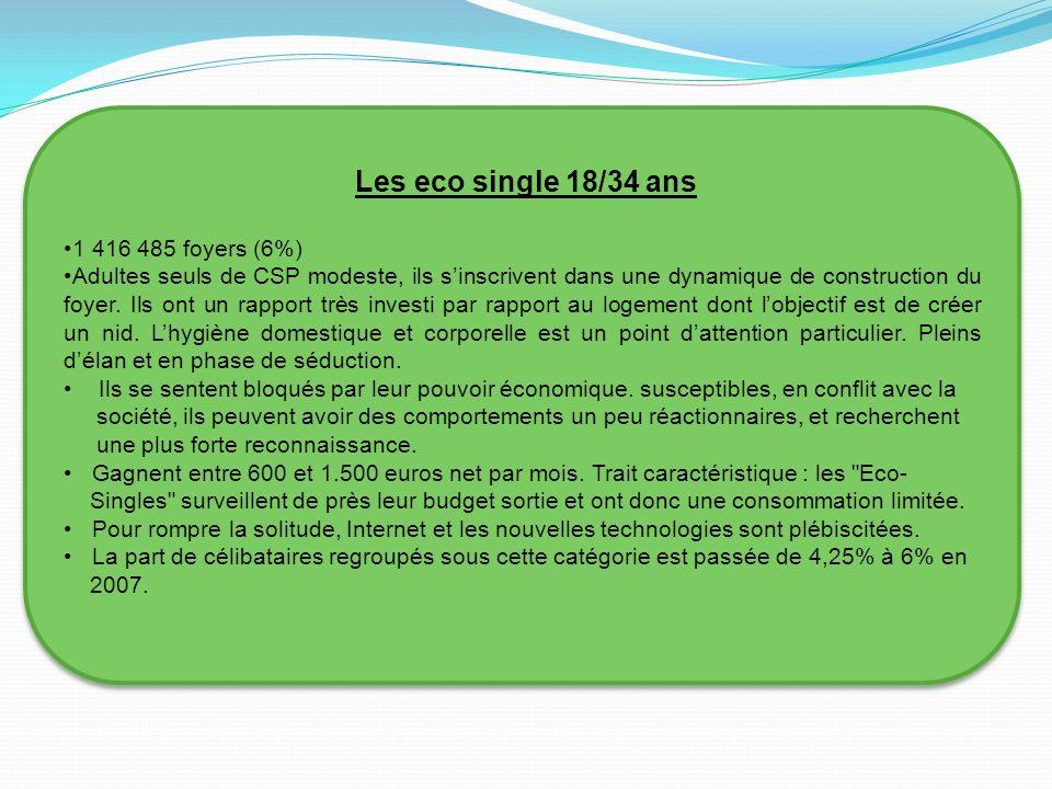 Les eco single 18/34 ans 1 416 485 foyers (6%)