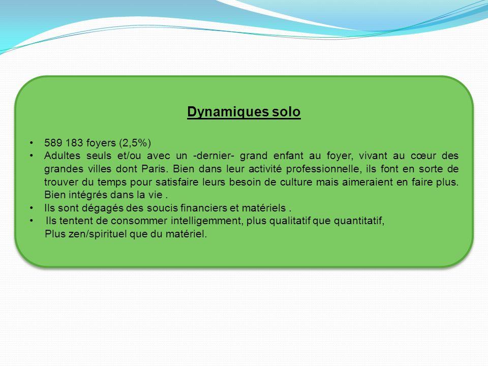 Dynamiques solo 589 183 foyers (2,5%)