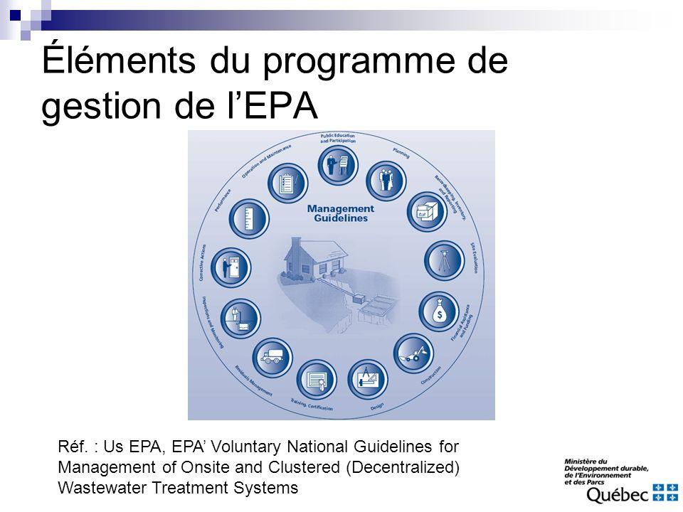 Éléments du programme de gestion de l'EPA