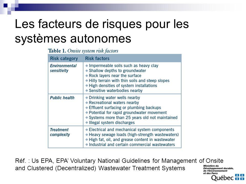 Les facteurs de risques pour les systèmes autonomes