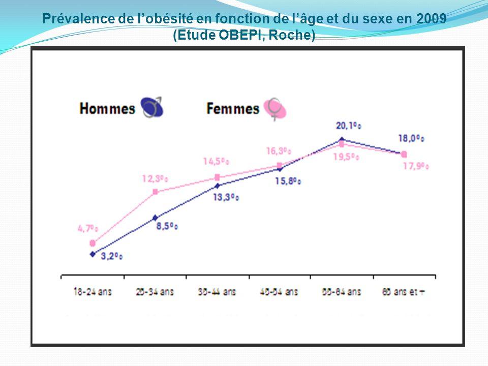 Prévalence de l'obésité en fonction de l'âge et du sexe en 2009 (Etude OBEPI, Roche)