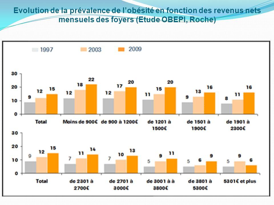 Evolution de la prévalence de l'obésité en fonction des revenus nets mensuels des foyers (Etude OBEPI, Roche)