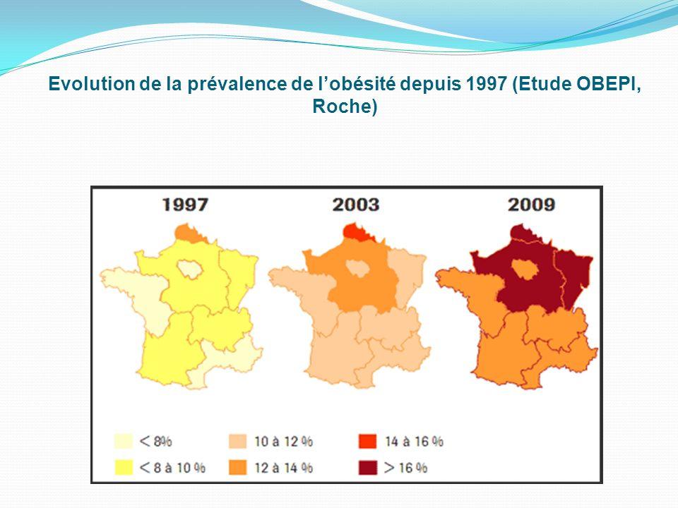 Evolution de la prévalence de l'obésité depuis 1997 (Etude OBEPI, Roche)