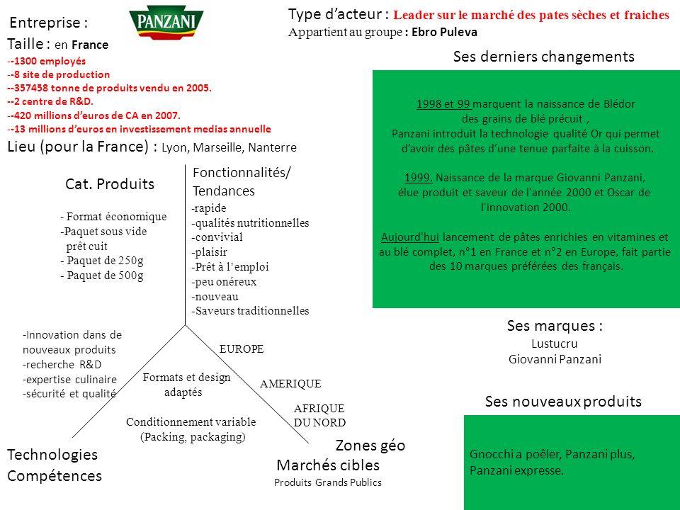 Type d'acteur : Leader sur le marché des pates sèches et fraiches