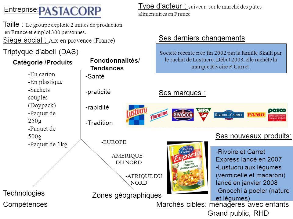 Type d'acteur : suiveur sur le marché des pâtes alimentaires en France