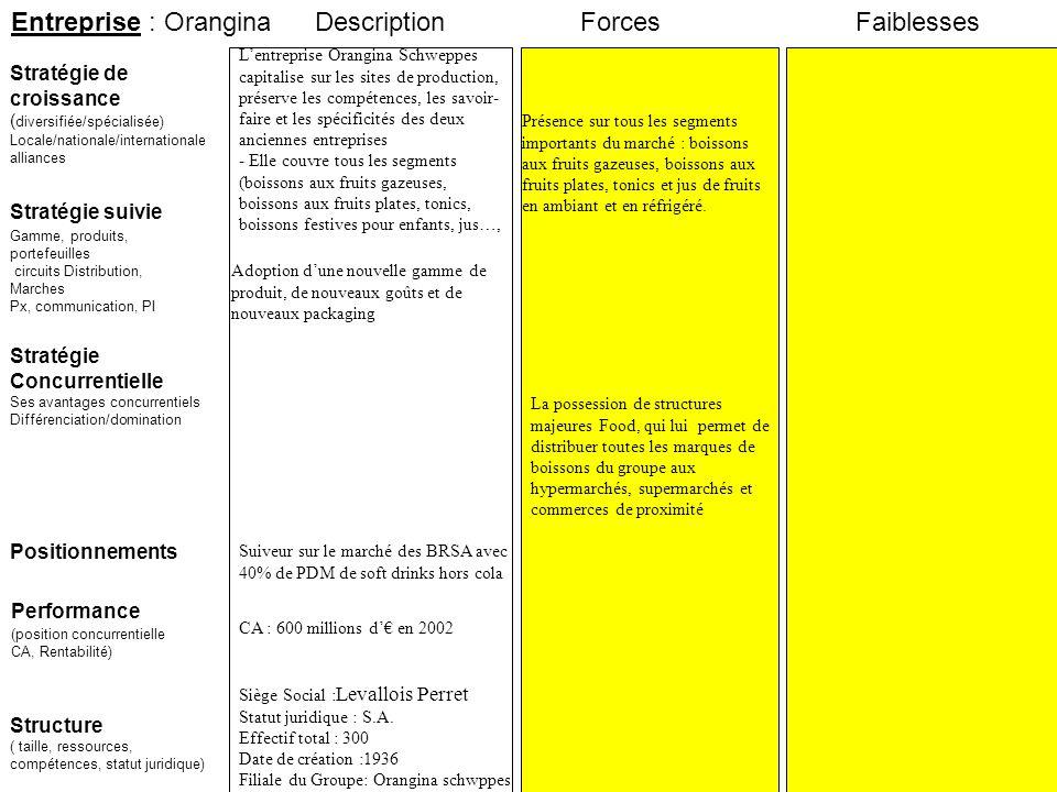 Entreprise : Orangina Description Forces Faiblesses