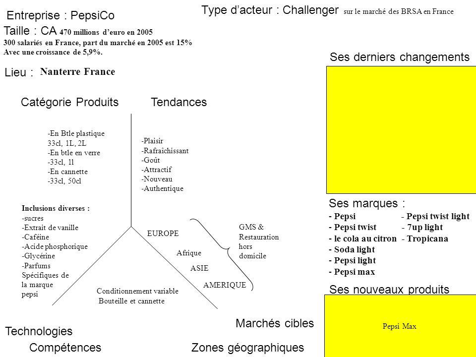 Type d'acteur : Challenger sur le marché des BRSA en France