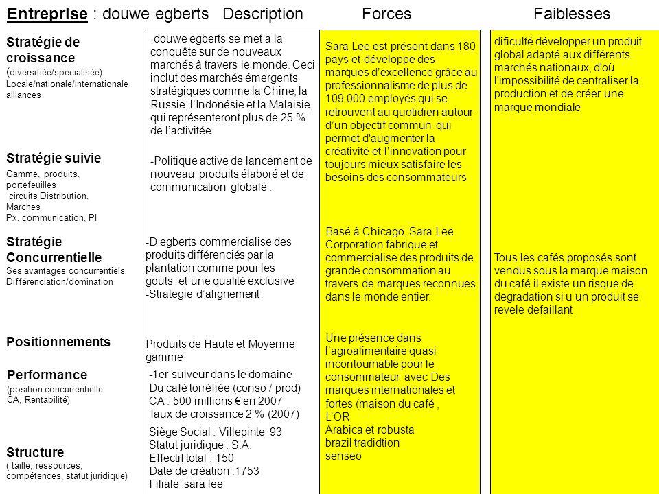 Entreprise : douwe egberts Description Forces Faiblesses