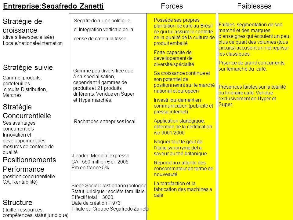Entreprise:Segafredo Zanetti Forces Faiblesses
