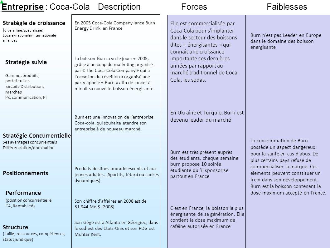 Entreprise : Coca-Cola Description Forces Faiblesses