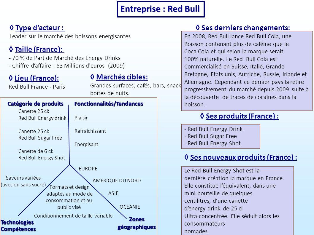Entreprise : Red Bull ◊ Type d'acteur : ◊ Ses derniers changements: