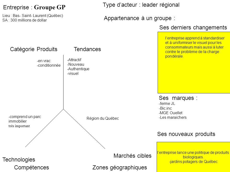 Type d'acteur : leader régional Entreprise : Groupe GP