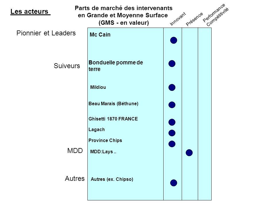 Parts de marché des intervenants en Grande et Moyenne Surface
