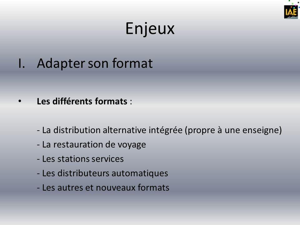 Enjeux Adapter son format Les différents formats :