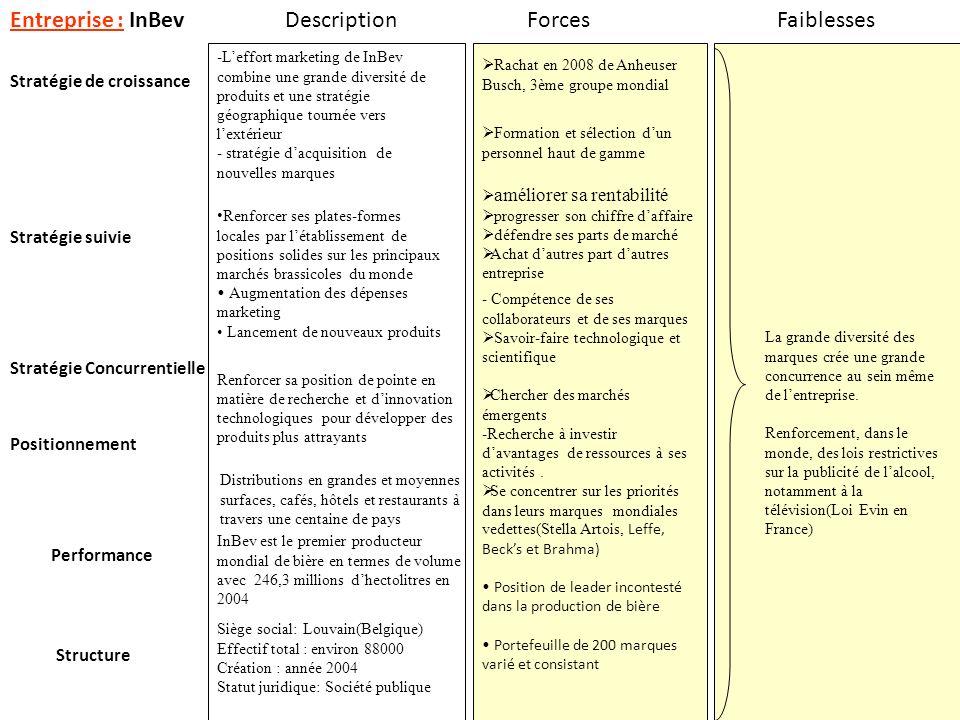 Entreprise : InBev Description Forces Faiblesses