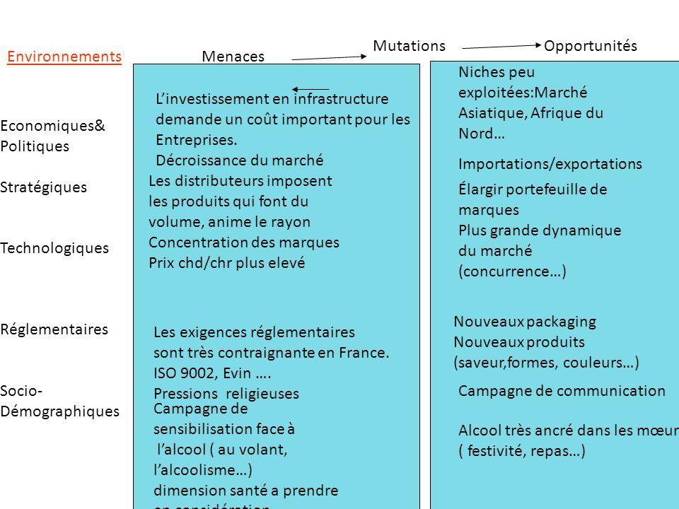 Mutations Opportunités. Environnements. Menaces. Niches peu exploitées:Marché Asiatique, Afrique du Nord…