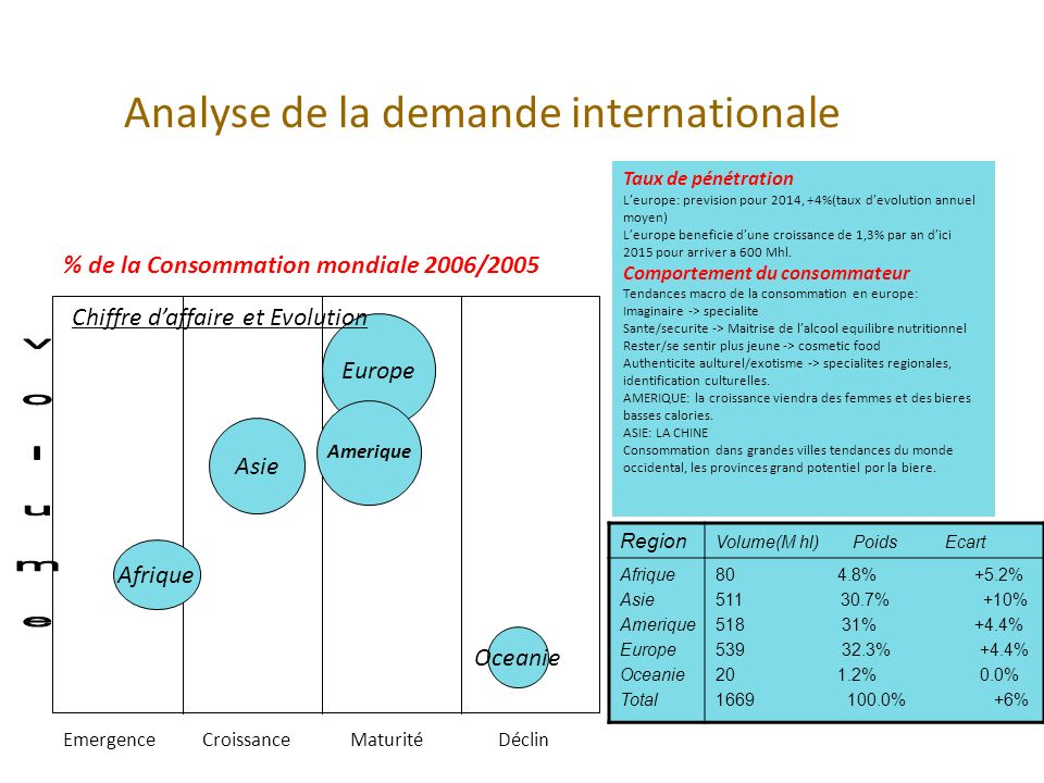 Analyse de la demande internationale
