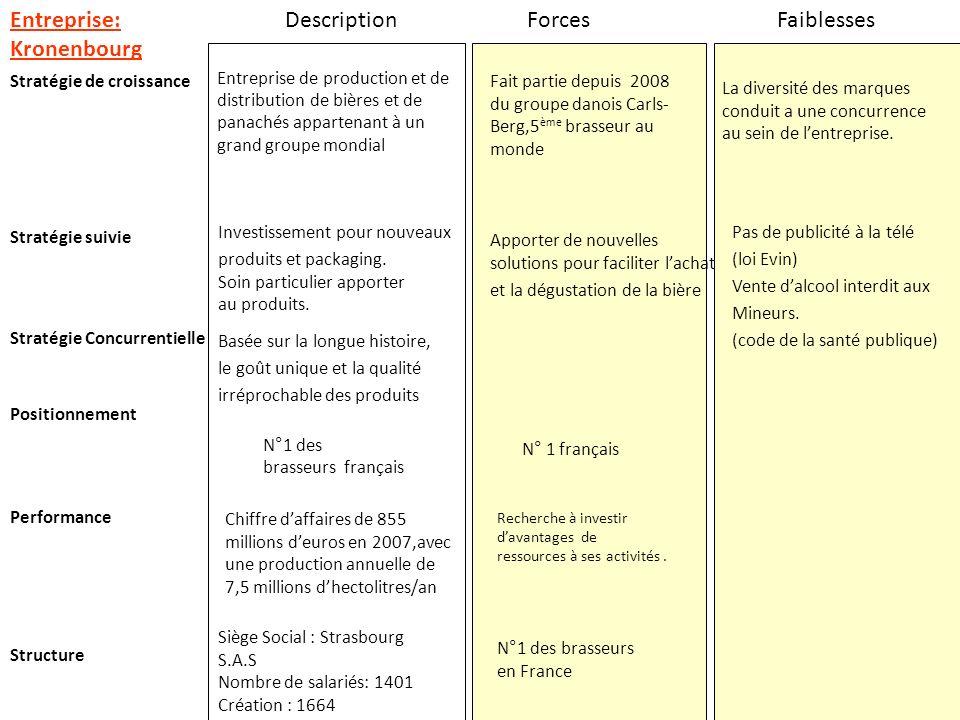 Entreprise: Kronenbourg Description Forces Faiblesses