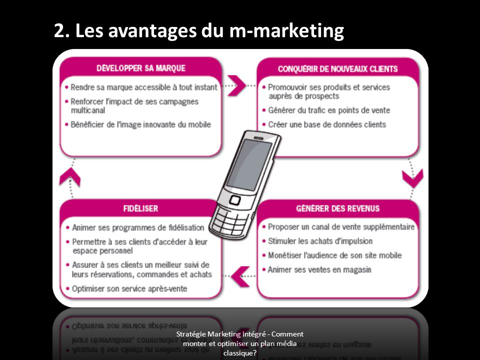 2. Les avantages du m-marketing