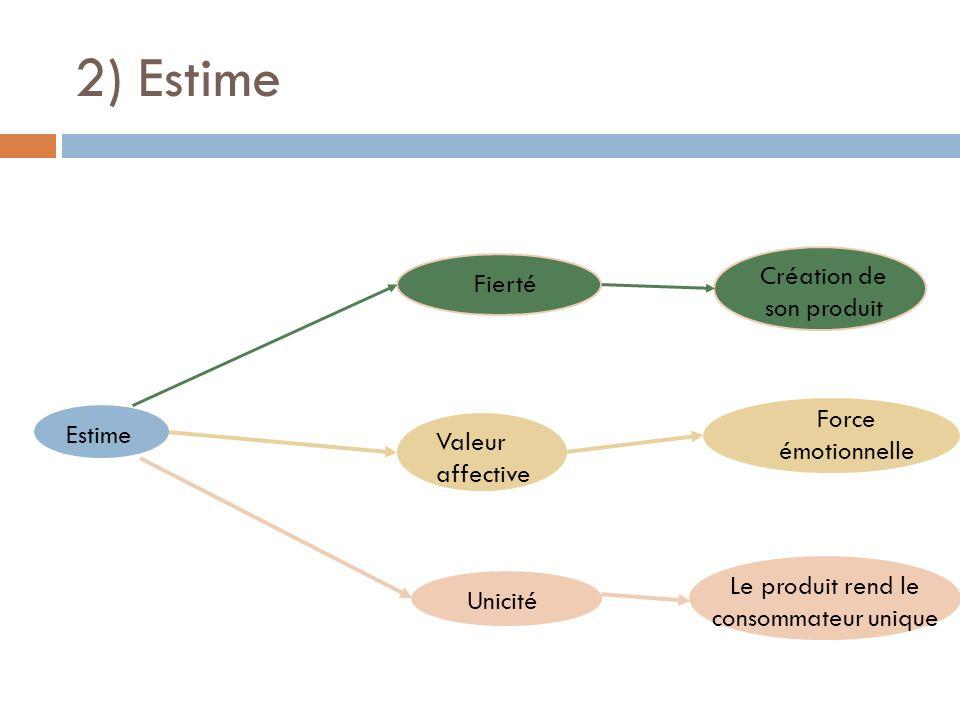 2) Estime Création de son produit Fierté Force émotionnelle Estime