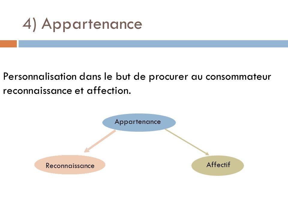 4) AppartenancePersonnalisation dans le but de procurer au consommateur reconnaissance et affection.