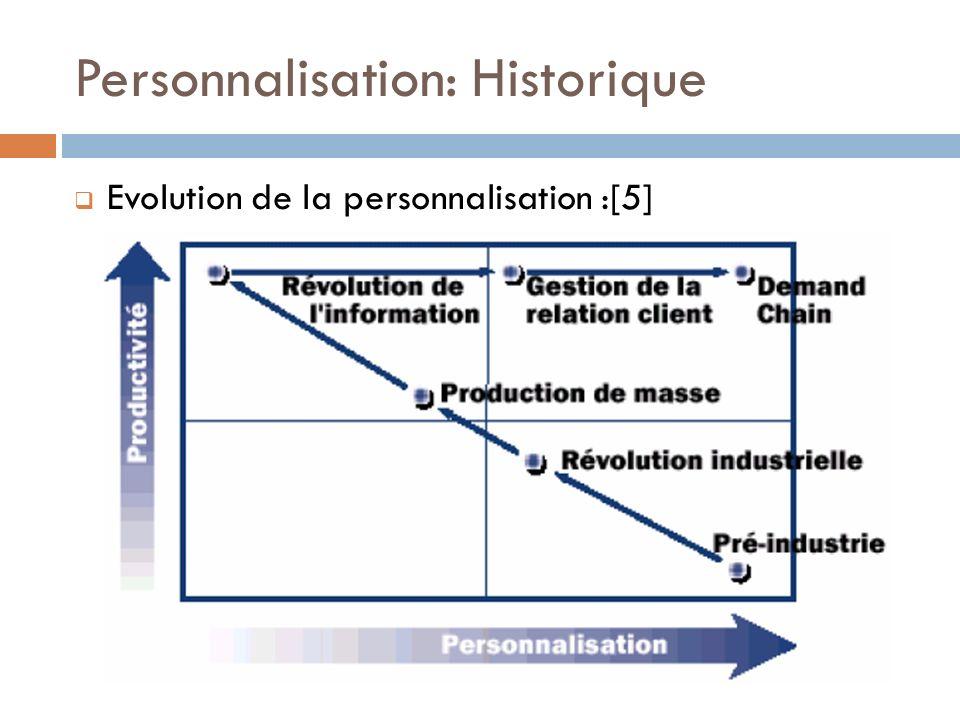 Personnalisation: Historique