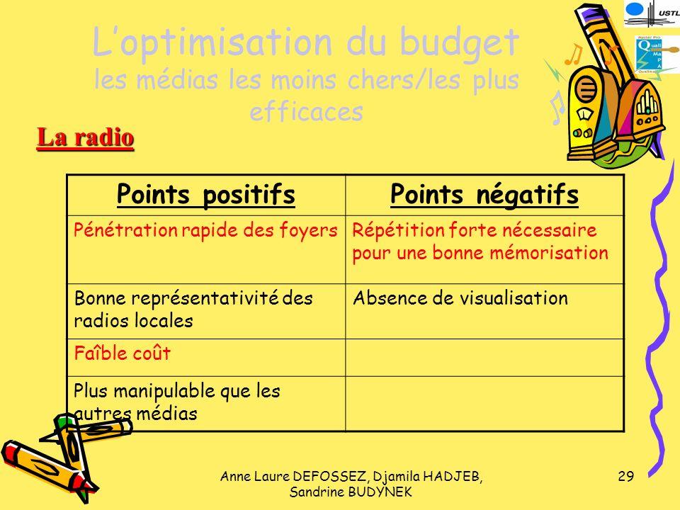 L'optimisation du budget les médias les moins chers/les plus efficaces