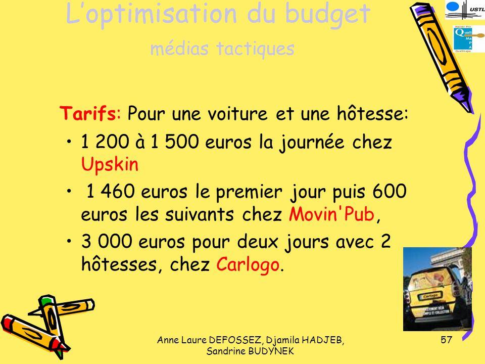 L'optimisation du budget médias tactiques