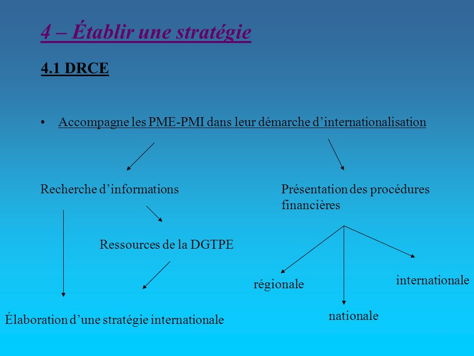 4 – Établir une stratégie