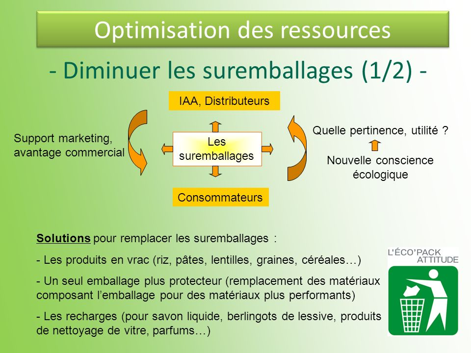 Optimisation des ressources