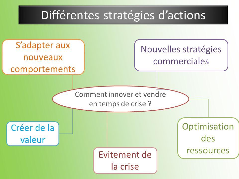 Différentes stratégies d'actions