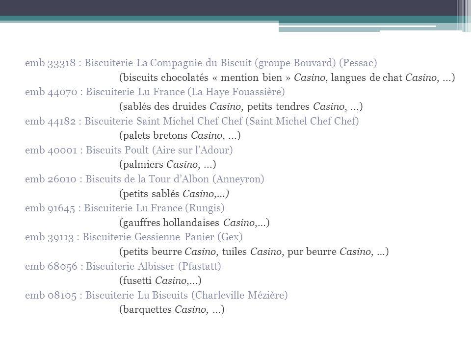 emb 33318 : Biscuiterie La Compagnie du Biscuit (groupe Bouvard) (Pessac) (biscuits chocolatés « mention bien » Casino, langues de chat Casino, ...) emb 44070 : Biscuiterie Lu France (La Haye Fouassière) (sablés des druides Casino, petits tendres Casino, ...) emb 44182 : Biscuiterie Saint Michel Chef Chef (Saint Michel Chef Chef) (palets bretons Casino, ...) emb 40001 : Biscuits Poult (Aire sur l'Adour) (palmiers Casino, ...) emb 26010 : Biscuits de la Tour d'Albon (Anneyron) (petits sablés Casino,…) emb 91645 : Biscuiterie Lu France (Rungis) (gauffres hollandaises Casino,…) emb 39113 : Biscuiterie Gessienne Panier (Gex) (petits beurre Casino, tuiles Casino, pur beurre Casino, …) emb 68056 : Biscuiterie Albisser (Pfastatt) (fusetti Casino,…) emb 08105 : Biscuiterie Lu Biscuits (Charleville Mézière) (barquettes Casino, …)