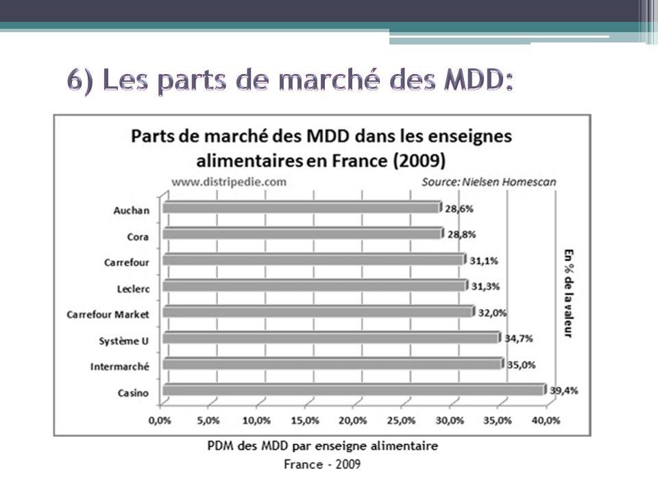 6) Les parts de marché des MDD: