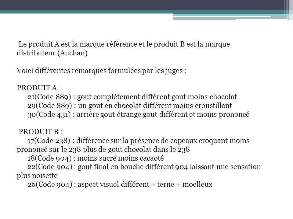Le produit A est la marque référence et le produit B est la marque distributeur (Auchan)