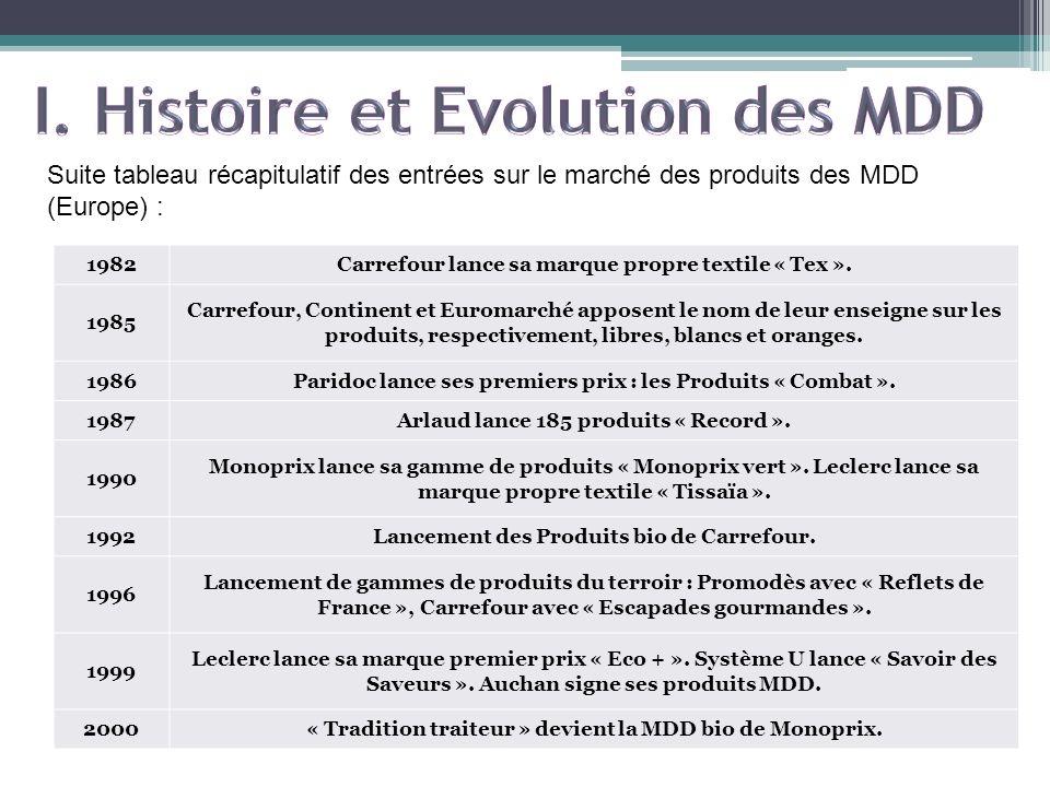 I. Histoire et Evolution des MDD