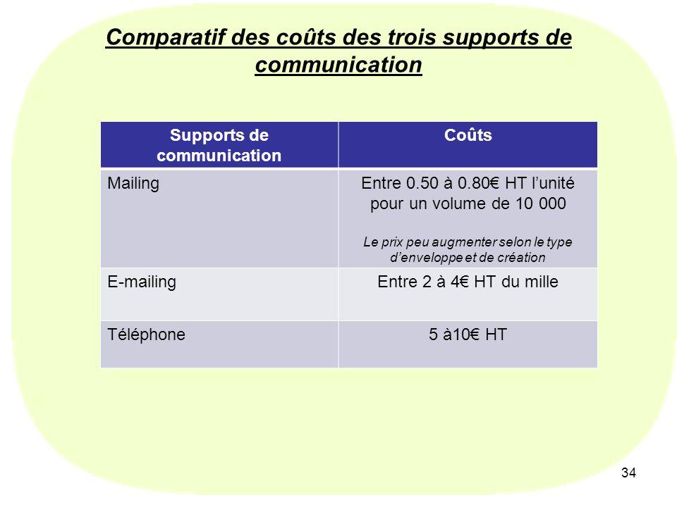 Comparatif des coûts des trois supports de communication