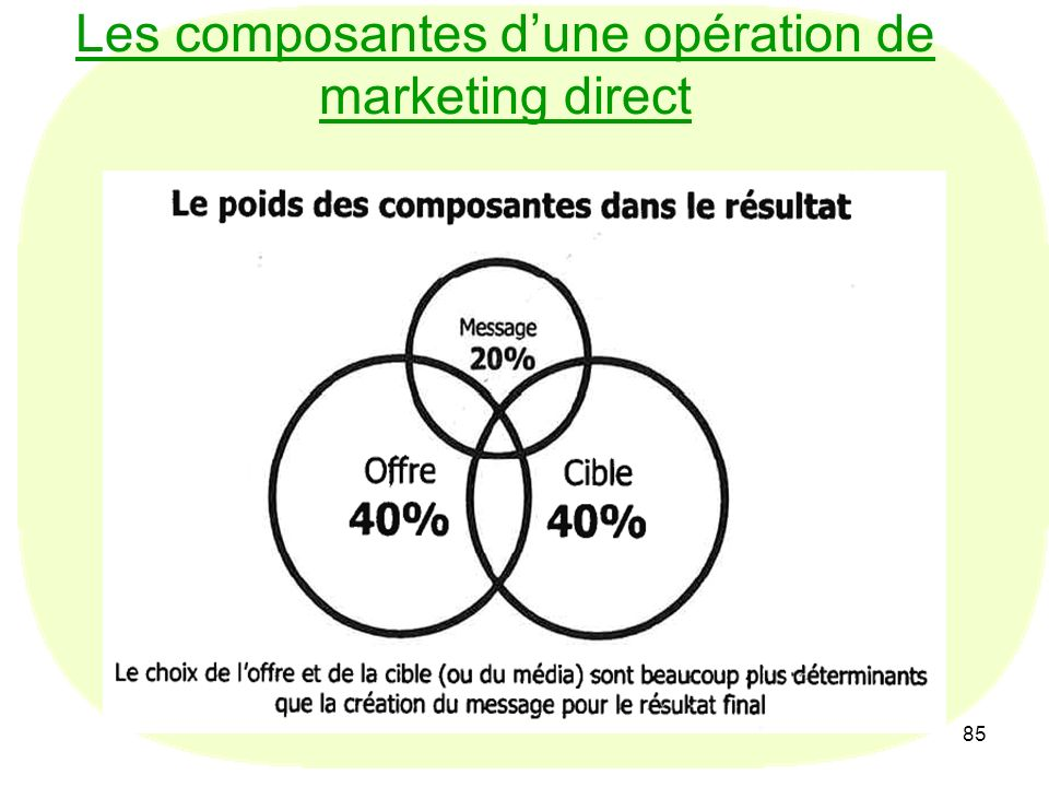 Les composantes d'une opération de marketing direct
