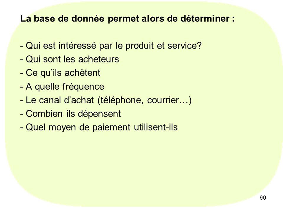 La base de donnée permet alors de déterminer : - Qui est intéressé par le produit et service - Qui sont les acheteurs - Ce qu'ils achètent - A quelle fréquence - Le canal d'achat (téléphone, courrier…) - Combien ils dépensent - Quel moyen de paiement utilisent-ils