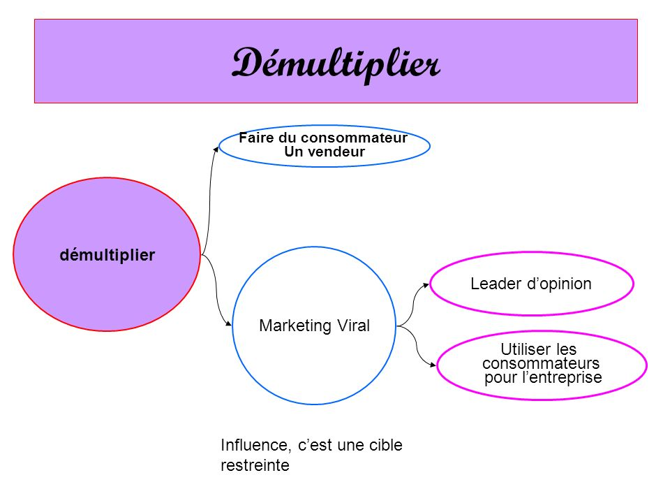 Démultiplier démultiplier Leader d'opinion Marketing Viral