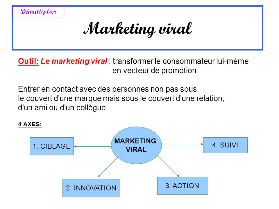Marketing viral Démultiplier. Outil: Le marketing viral : transformer le consommateur lui-même. en vecteur de promotion.