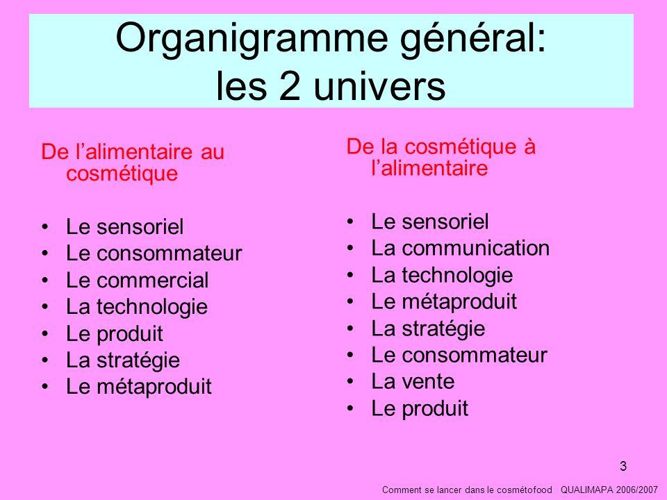 Organigramme général: les 2 univers