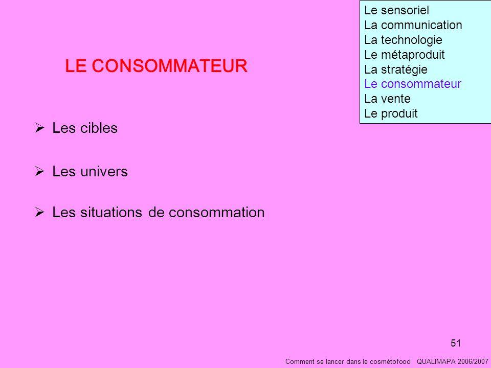 LE CONSOMMATEUR Les cibles Les univers Les situations de consommation