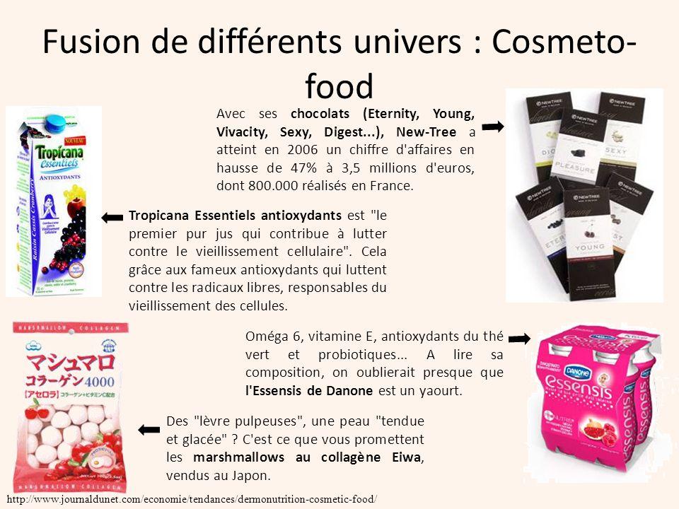 Fusion de différents univers : Cosmeto-food