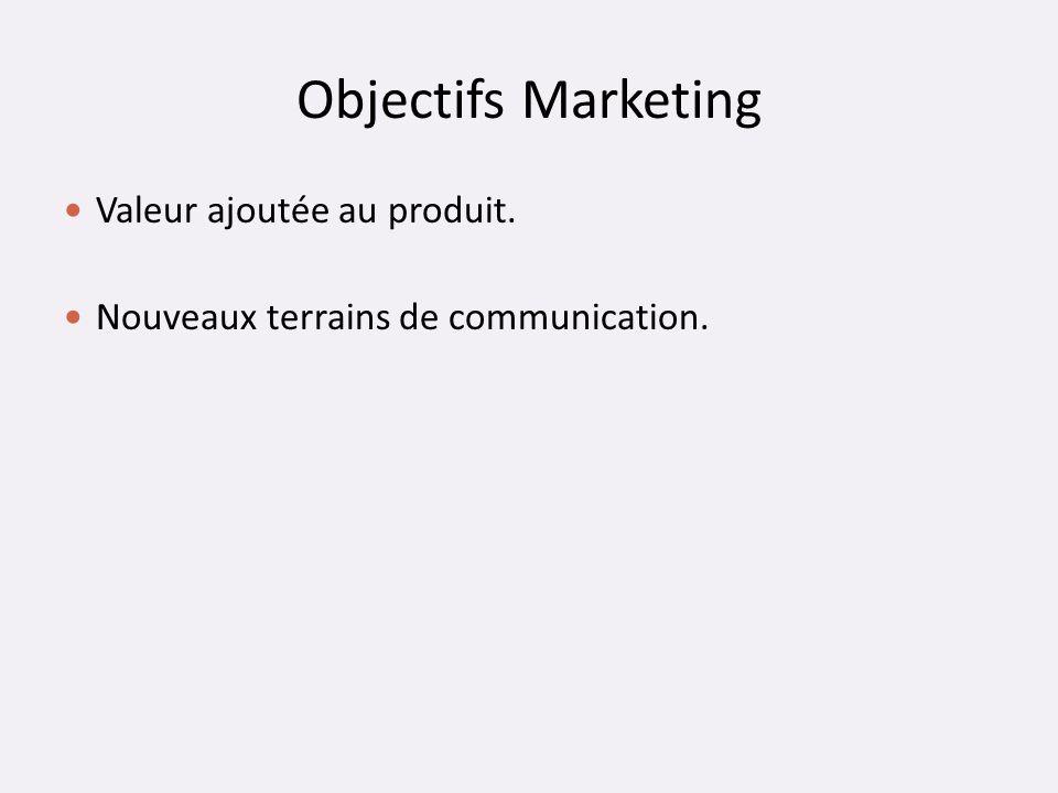 Objectifs Marketing Valeur ajoutée au produit.
