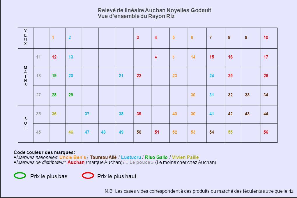 Relevé de linéaire Auchan Noyelles Godault Vue d ensemble du Rayon Riz