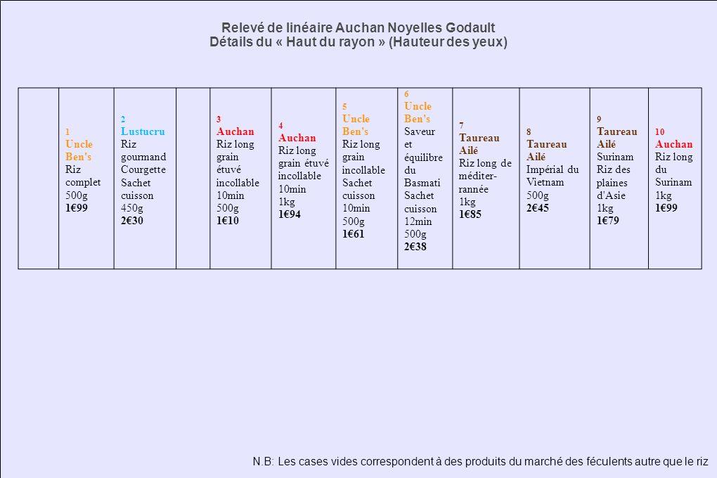 Relevé de linéaire Auchan Noyelles Godault