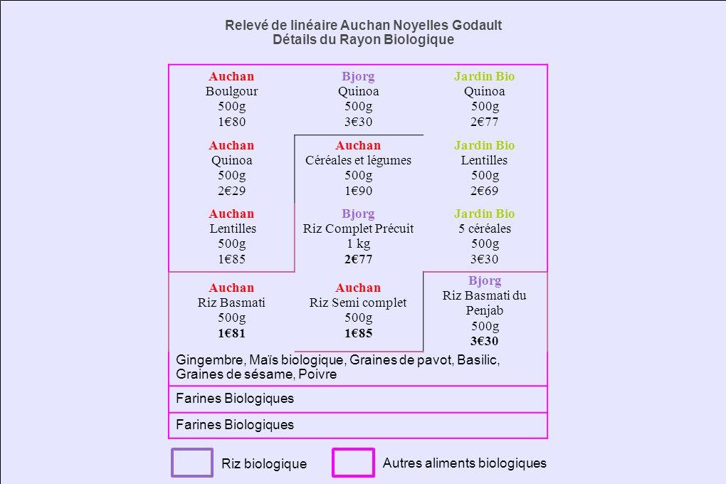 Relevé de linéaire Auchan Noyelles Godault Détails du Rayon Biologique