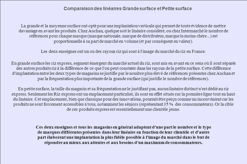 Comparaison des linéaires Grande surface et Petite surface