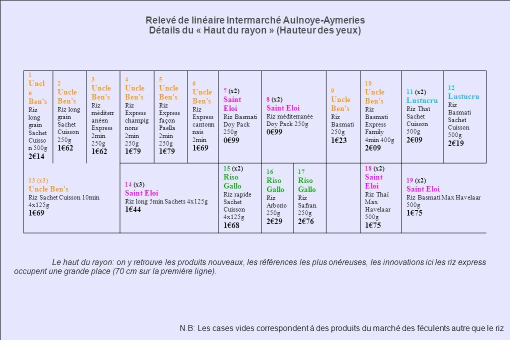 Relevé de linéaire Intermarché Aulnoye-Aymeries