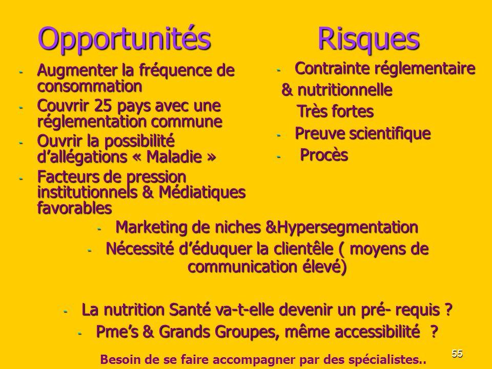 Opportunités Risques Contrainte réglementaire & nutritionnelle